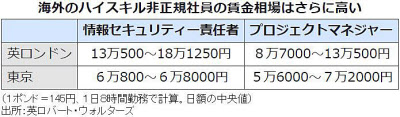 中国企業「日本の人件費の安さは魅力」外資「優秀なら非正規でも月収300万は出す」
